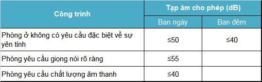 tieu chuan thanh hoc cachamcachnhietak.com 3 Tiêu chuẩn âm học cho công trình xây dựng
