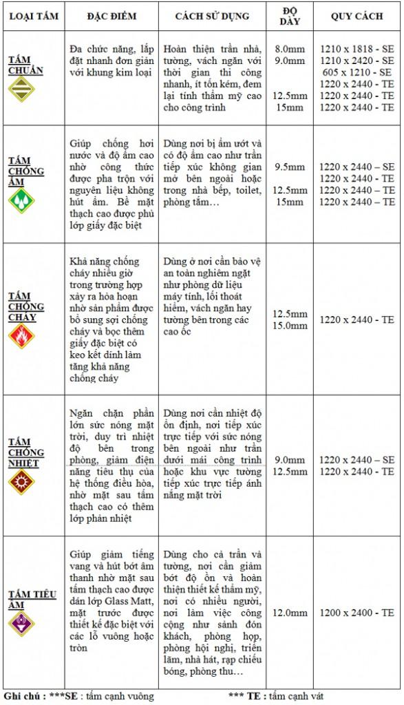 bang phan loai thach cao1 587x1024 Phân loại tấm thạch cao cách âm cách nhiệt